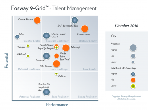 Fosway 9-Grid - Integrated Talent Management 2016