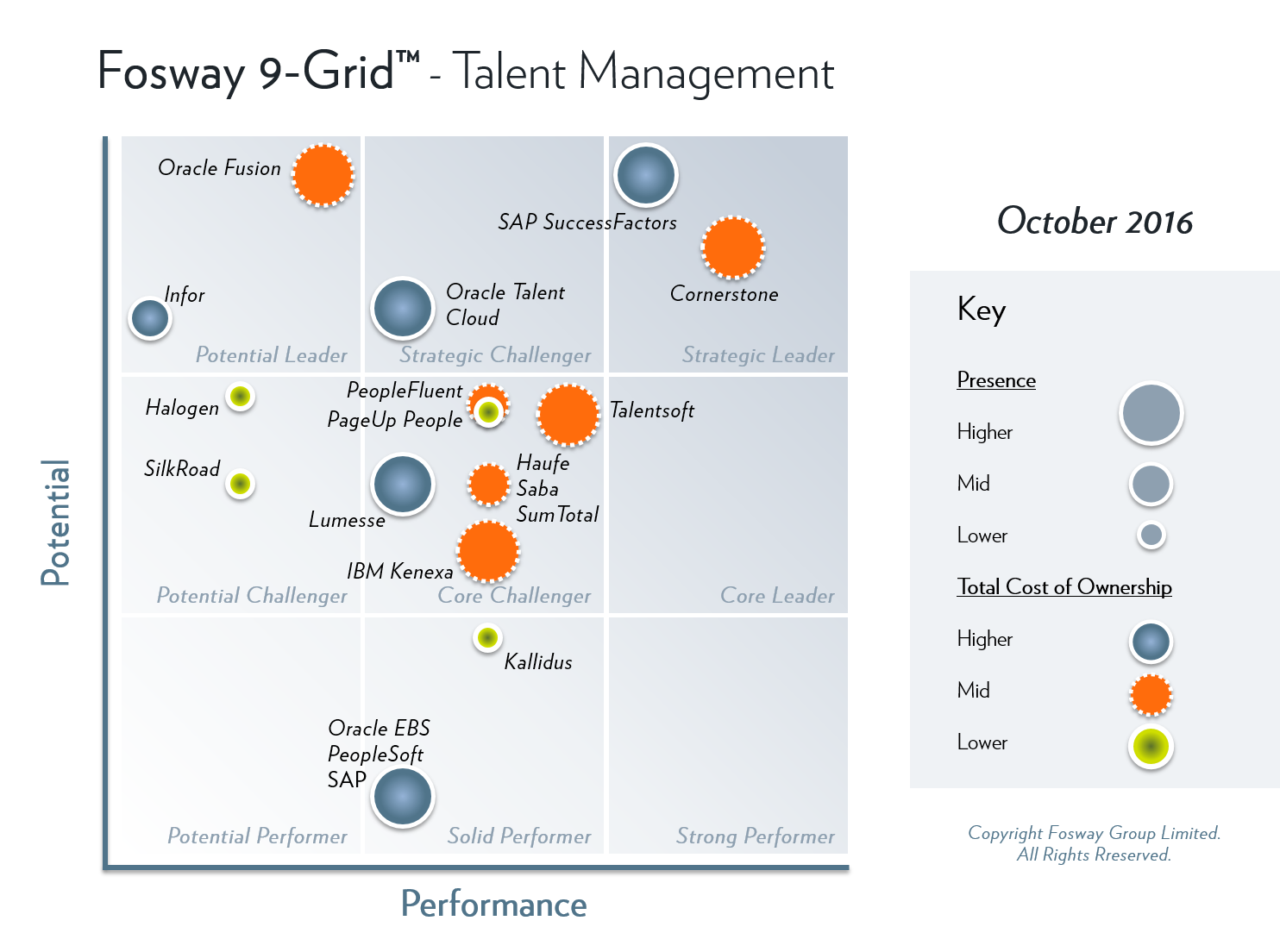 Fosway 9-Grid - Integrated Talent Management Systems 2016