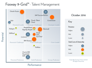 Fosway 9-Grid - Integrated Talent Management Systems