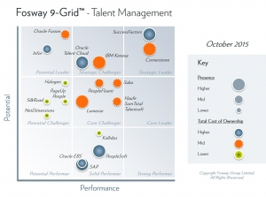 Fosway-9-Grid-Integrated-Talent-Management-October-2015