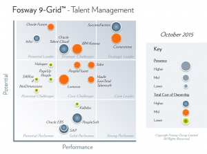Fosway 9Grid Integrated Talent Management October 2015