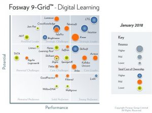 2018 Fosway 9-Grid - Digital Learning_Small