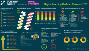 Digital Learning Realities Initial Headlines 2017