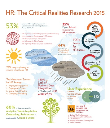 Fosway HR Critical Realities 2015 Infographic Image