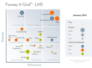2016 Fosway 9-Grid Learning Management Systems (LMS)