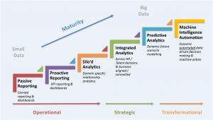 Fosway Group Analytics Maturity Model