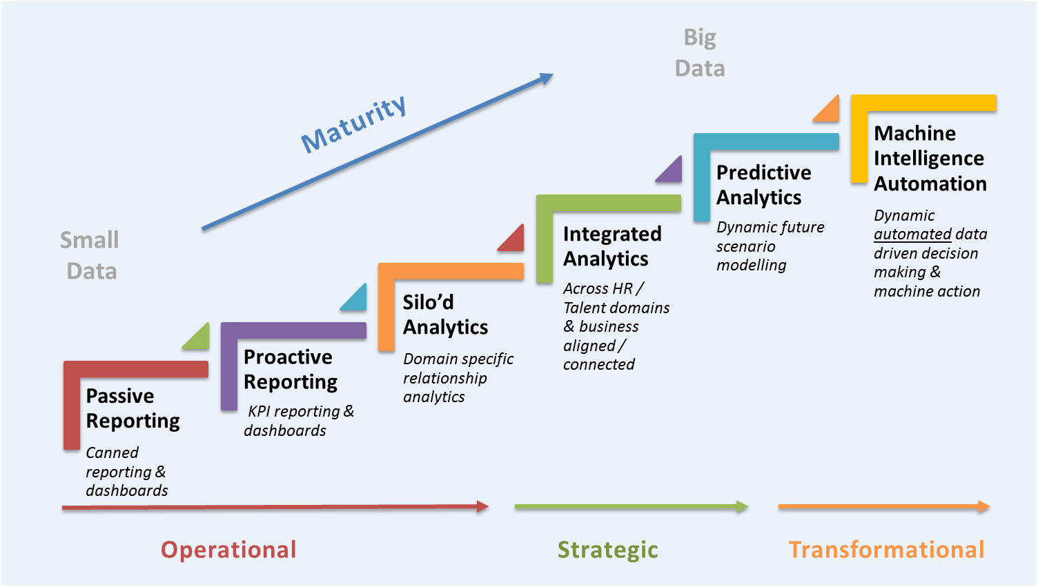 Fosway Group Analytics Maturity Model Fosway Group
