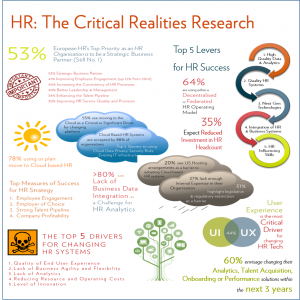 Fosway HR Critical Realities Infographic