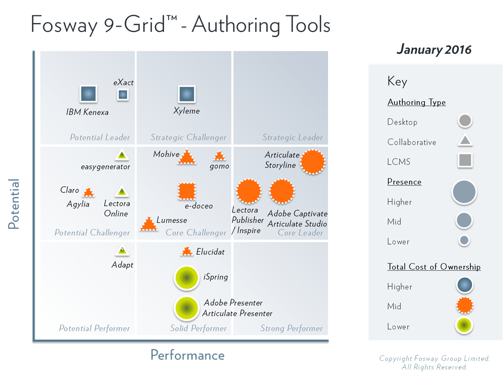 2016 Fosway 9-GridAT0116_Model