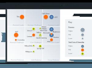 2016 Fosway 9-Grid Bespoke Elearning_Model