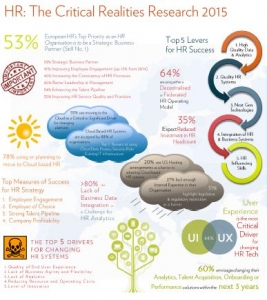 Fosway_HRN_HR Critical Realities Research 2015