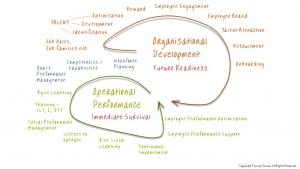 Fosway Organisational Development Model Diagram