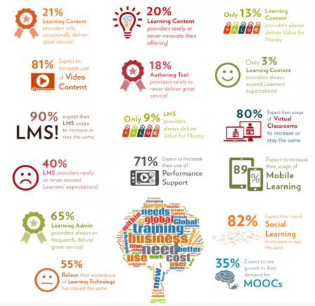 Fosway_Learning Technology Trends Research 2016