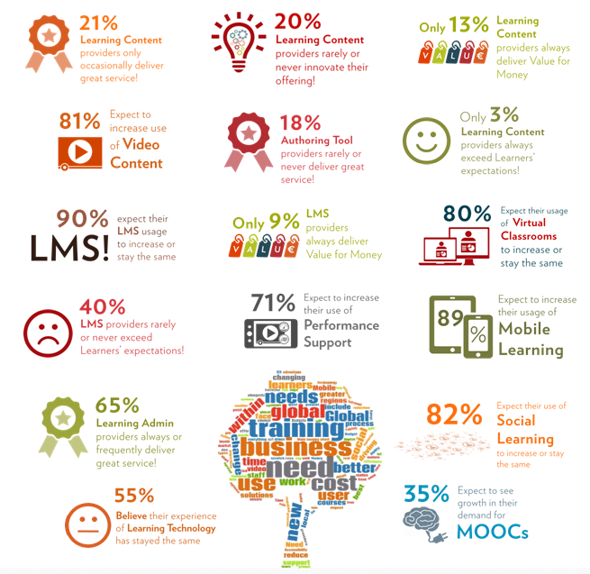 Fosway_LT2016_Infographic