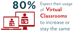 Fosway and Learning Technologies Survey 2016_Virtual Classrooms