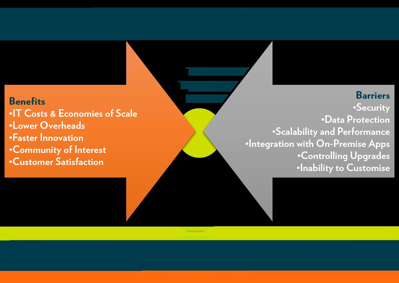 Fosway cloud saas force field analysis fosway group europes fosway cloud saas force field analysis pooptronica Gallery