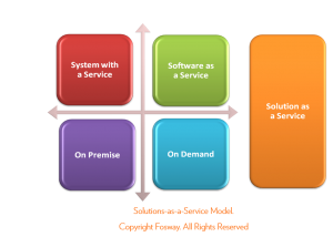 Fosway Solutions-as-a-Service Model