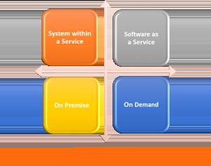 Solution Deployment Models