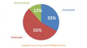 HR Critical Realities 2015_Fosway HR landscape