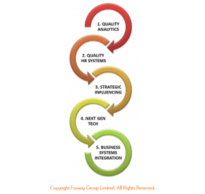HR Critical Realities 2015_Fosway Levers for Success