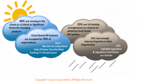 HR Critical Realities 2015_Fosway drivers for HR Cloud systems