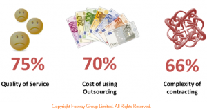 HR Critical Realities 2015_Fosway drivers for HR outsourcing
