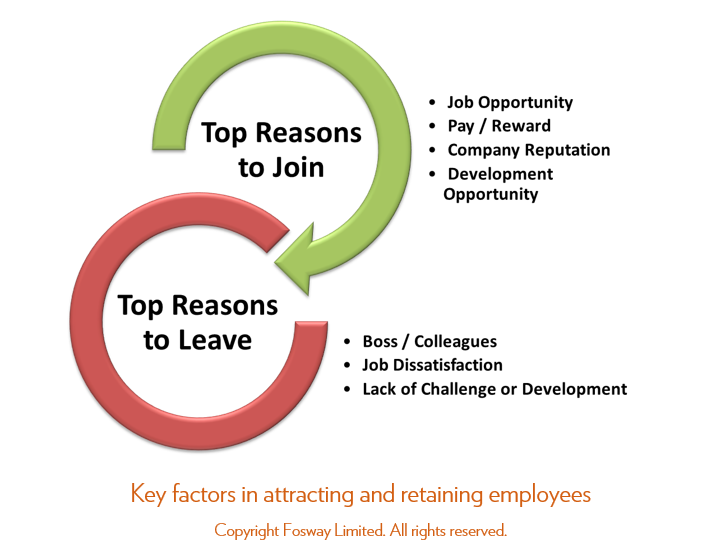 Fosway Group Attracting and Retaining Employees