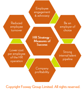 Fosway HR Strategy_Measures of Success