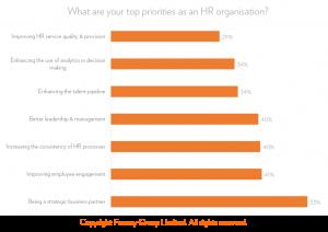 Fosway HR Top Priorities