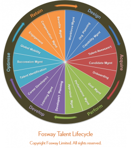 Fosway Talent Lifecycle