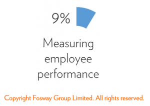 Fosway measuring employee performance