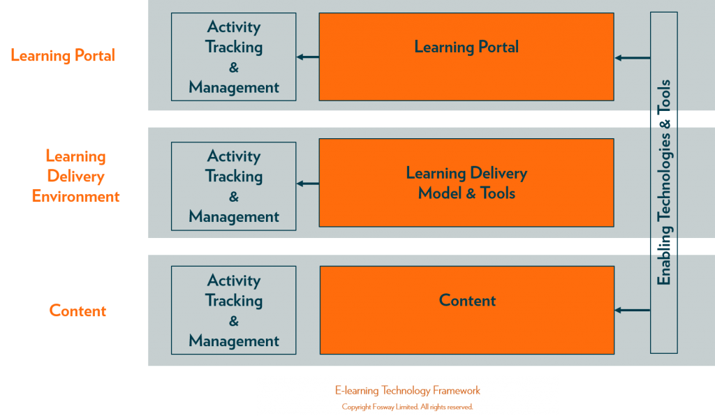 Fosway_Elearning Technology Framework