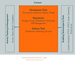 Fosway_Elearning Technology Framework_Content