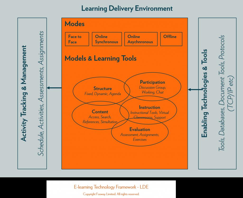 Fosway_Elearning Technology Framework_LDE