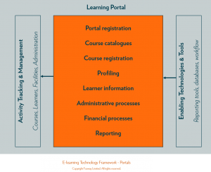 Fosway_Elearning Technology Framework_Portals