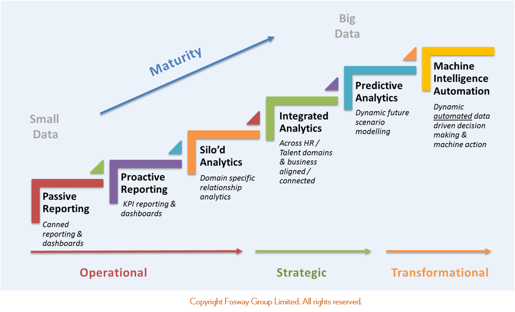 fosway-analytics-maturity-model