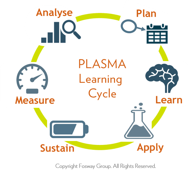 Fosway PLASMA Learning Cycle