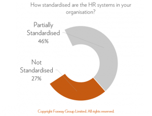 fosway-standardised-hr-systems