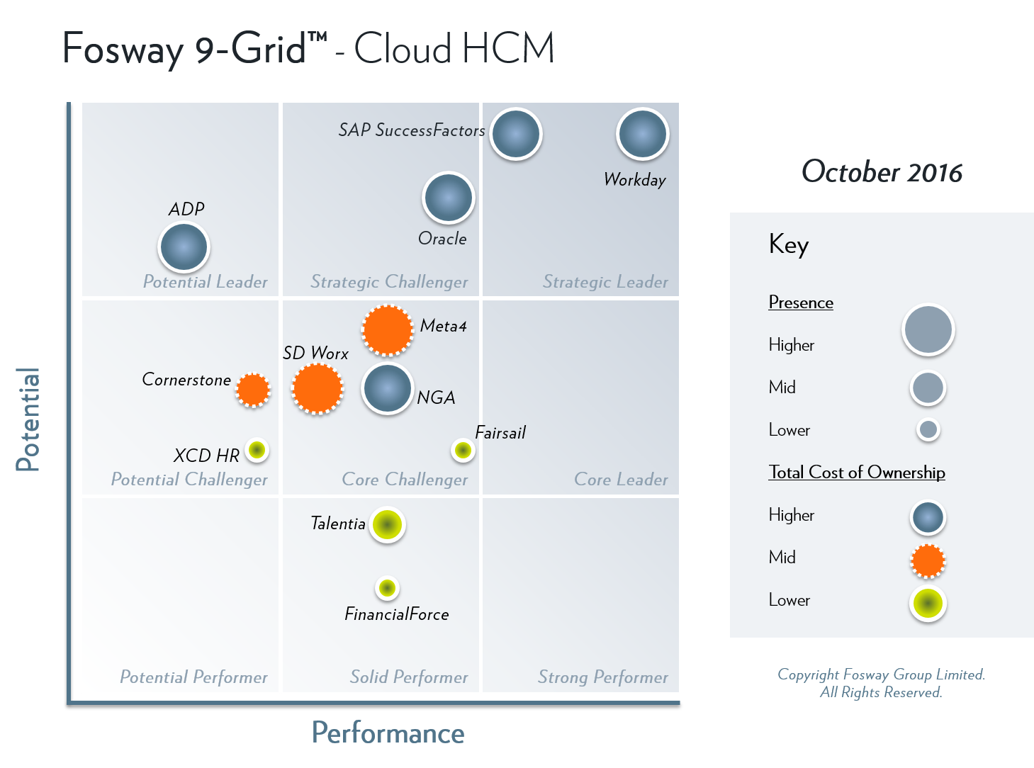 Fosway 9-Grid Cloud HCM 2016