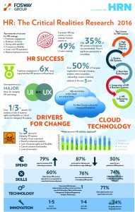 Fosway and HRN HR Realities Research Infographic October 2016