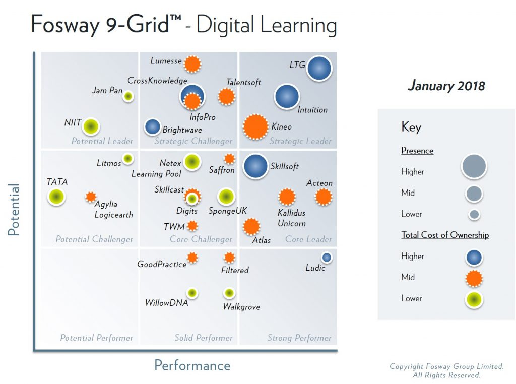 2018 Fosway 9-Grid - Digital Learning