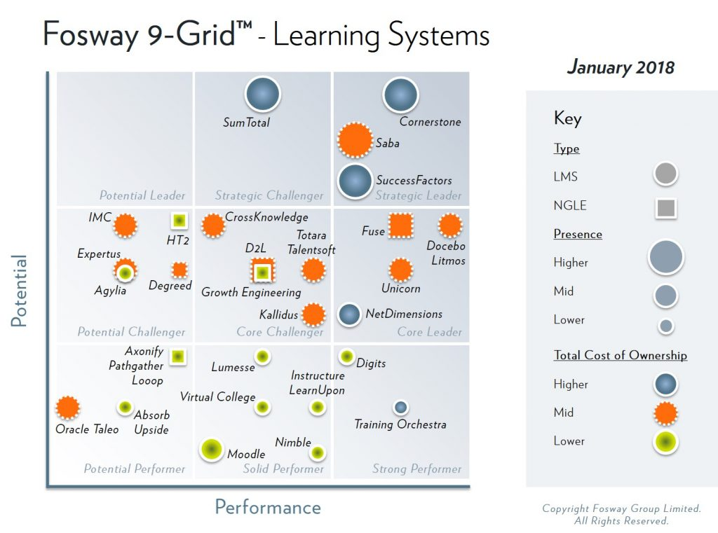 Fosway 9 Grid Learning Systems Fosway Group Europe S