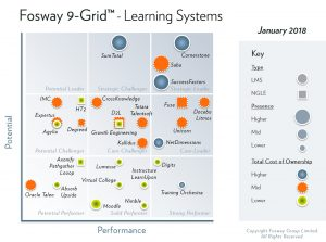 2018 Fosway 9-Grid - Learning Systems
