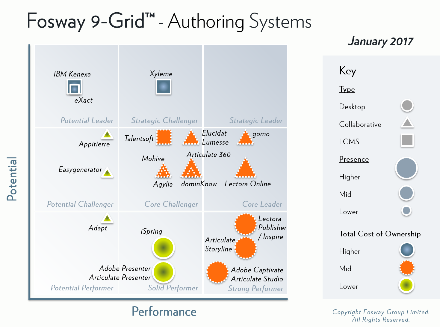 Fosway 9-Grid - Authoring Systems 2017