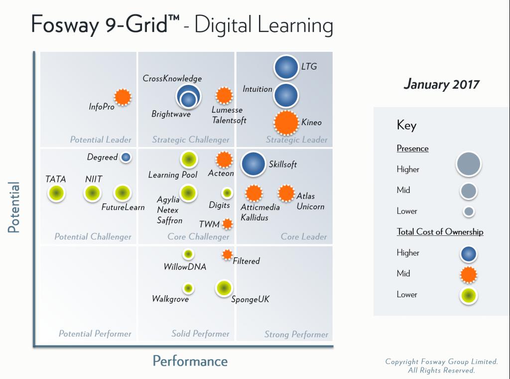Fosway 9-Grid - Digital Learning 2017