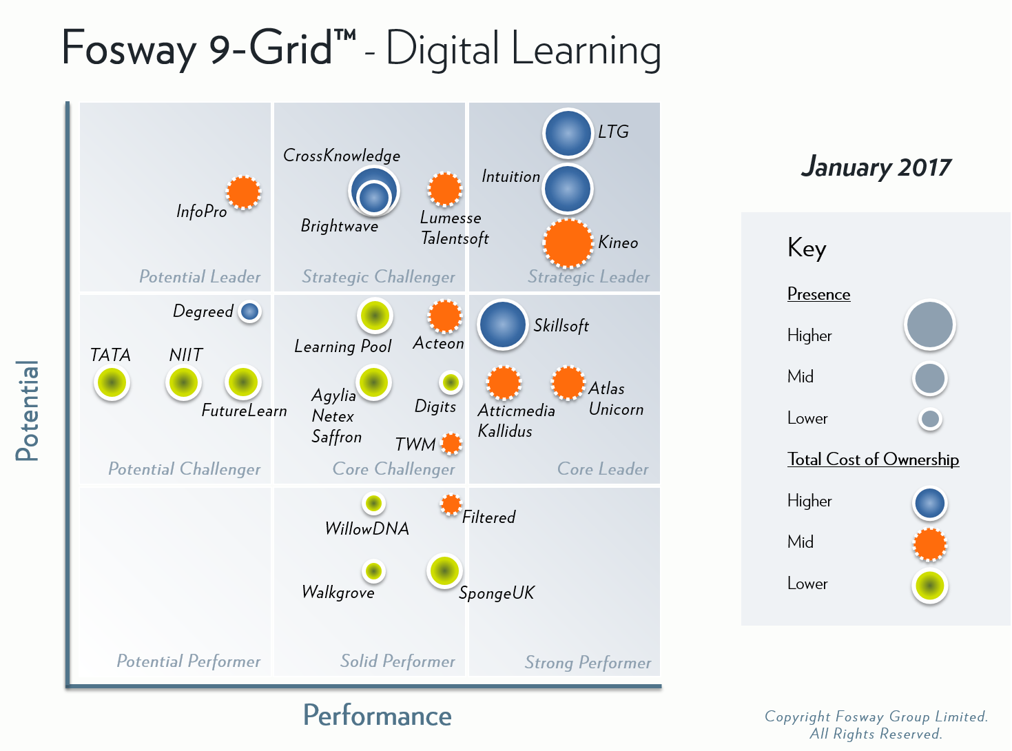 Fosway 9-Grid Digital Learning 2017
