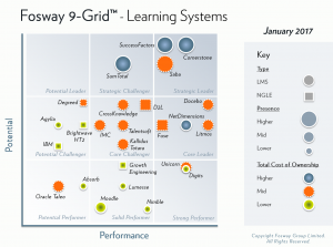 Fosway 9-Grid - Learning Systems 2017