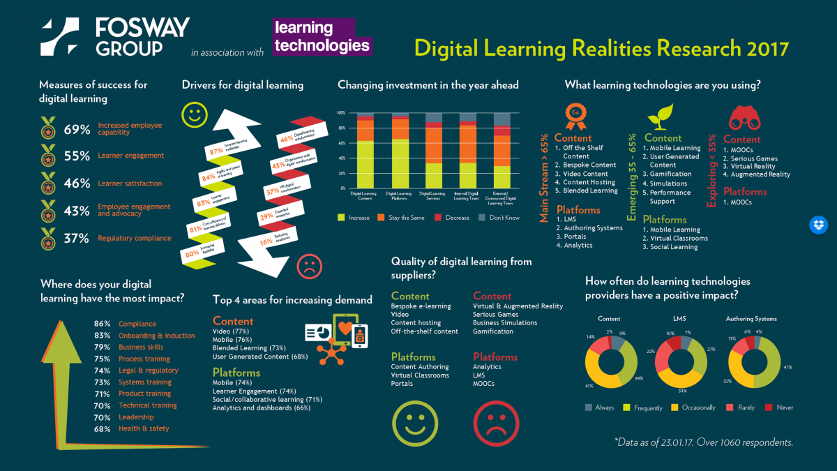 Fosway Digital Learning Realities Research Infographic 2017