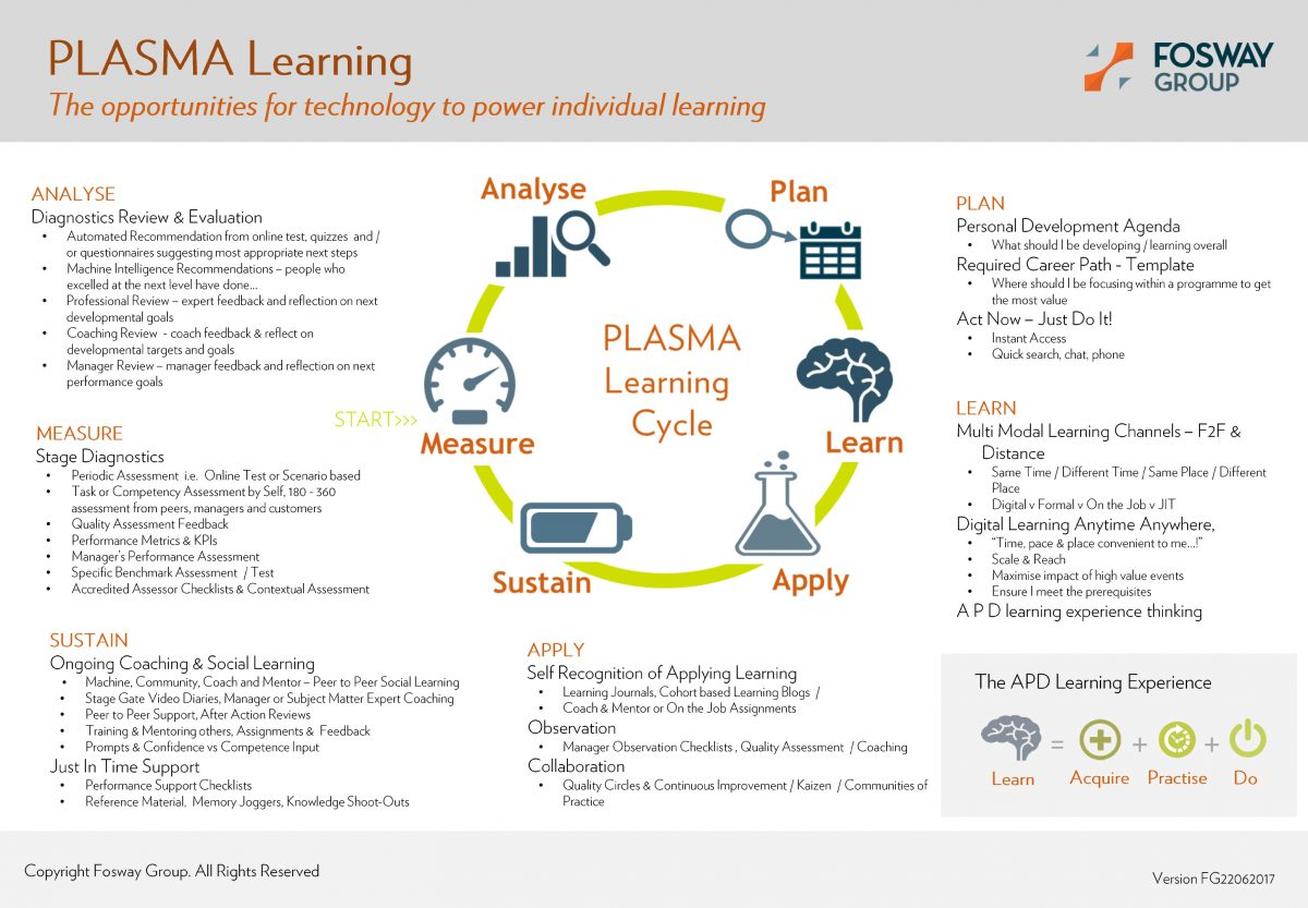 Fosway PLASMA Learning Cycle Overview and Explanation