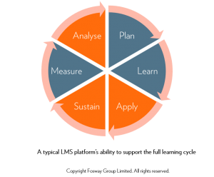 Fosway PLASMA Learning Cycle Typical LMS